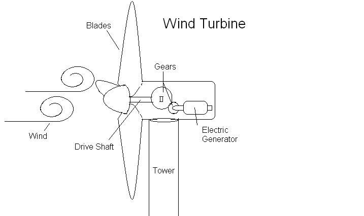 Wind Turbine Generator Wiring Diagram : Wind generator diagram get free image about wiring