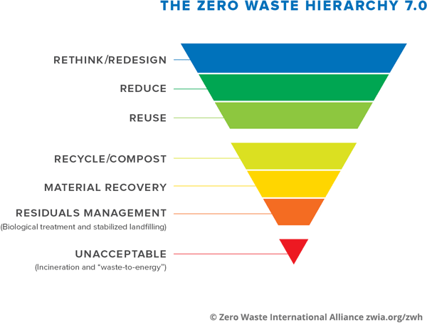 Zero Waste Resources